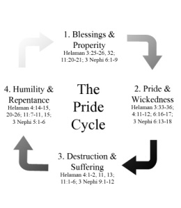 Pride Cycle